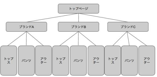 アパレルを取り扱うネットショップにオススメな商品カテゴリの作り方