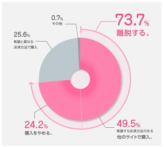 決済方法の統計